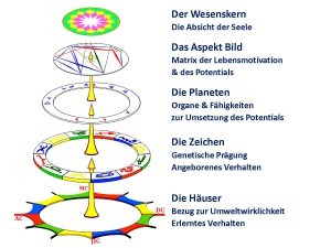 Grafik Louise Huber: Die fünf Ebenen im Horoskop